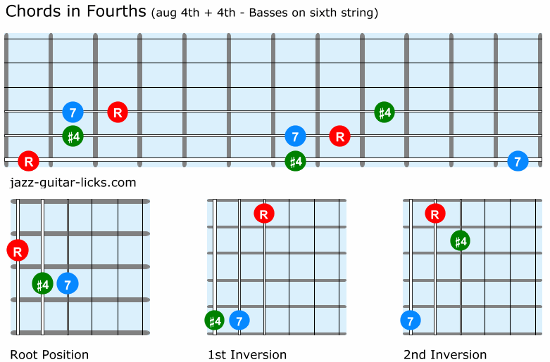 Guitar chords stacked in fourths aug 4th and 4th