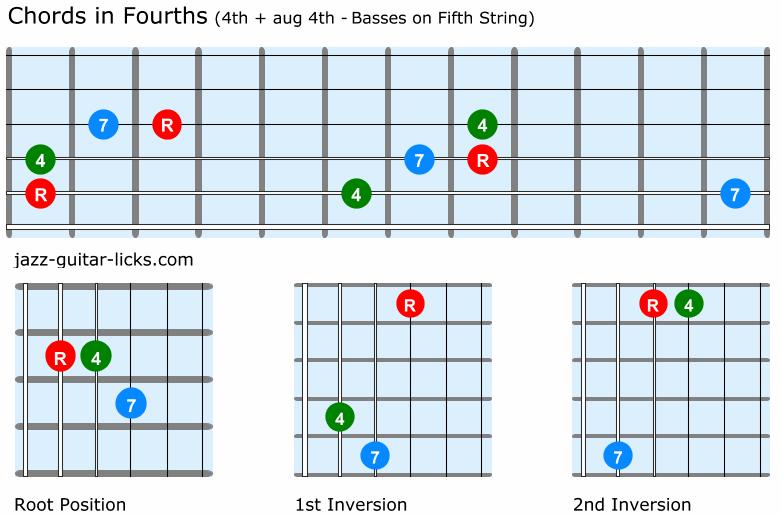 Guitar chords quartal harmony 4th and aug4th