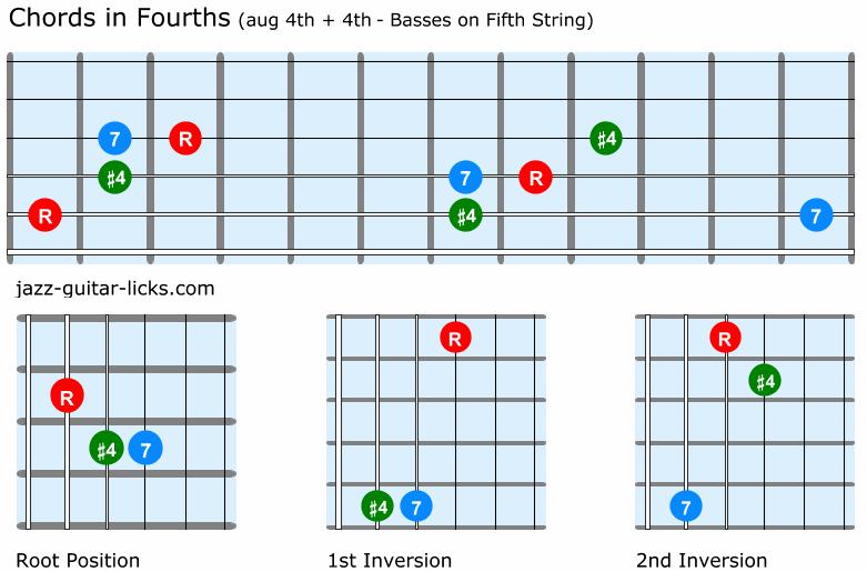 Guitar chords quartal harmony aug 4th and 4th