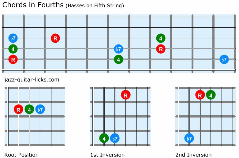 Guitar chords quartal harmony