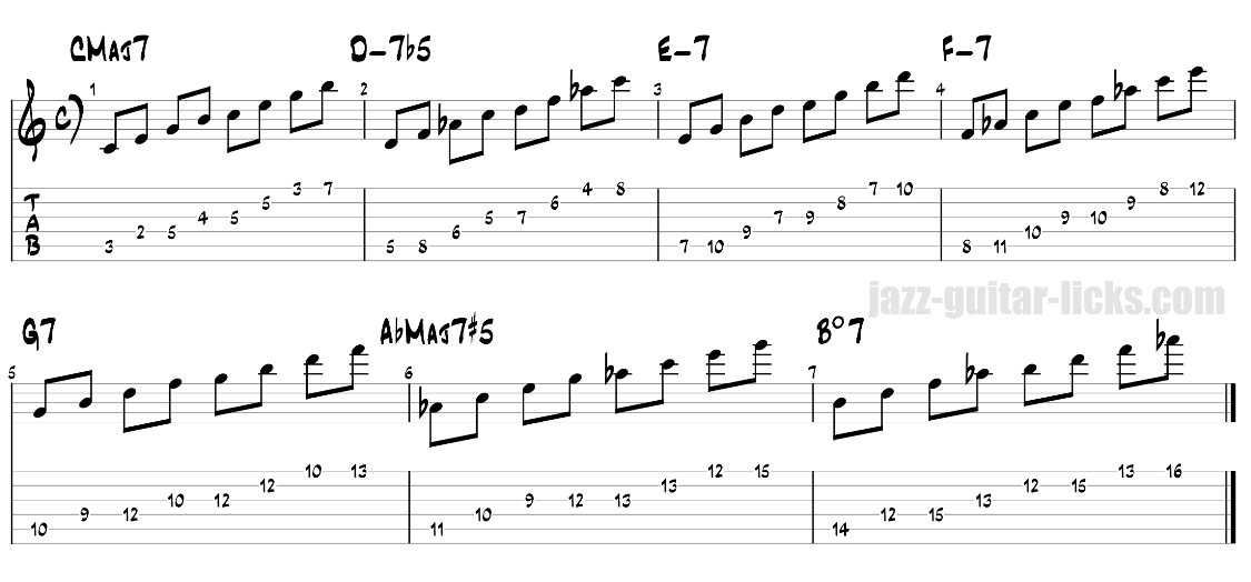Guitar arpeggios from the harmonic major scale