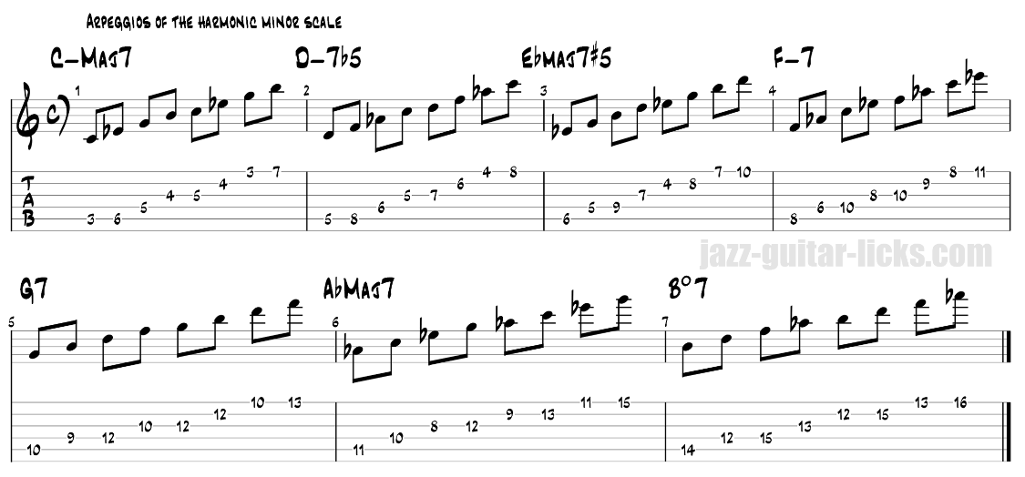 Guitar arpeggios of the harmonic minor scale