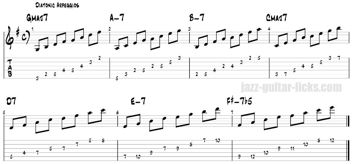 Guitar arpeggios of the major scale