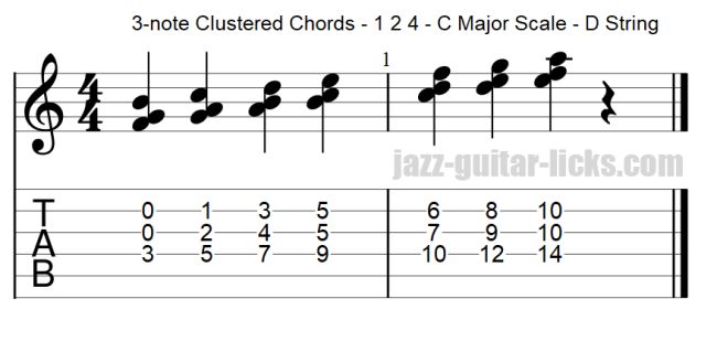 Guitar chord clusters 1 2 4 within the major scale d string