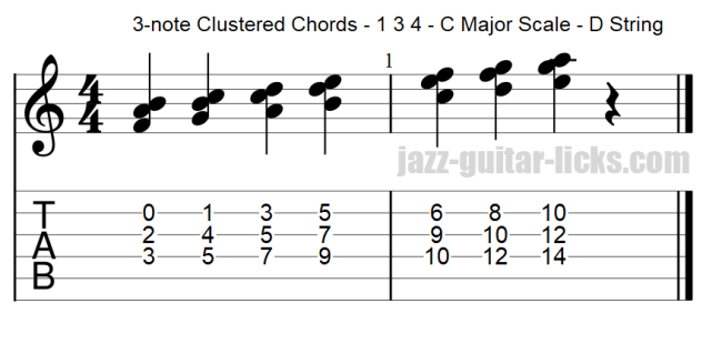 Guitar chord clusters 1 3 4 within the major scale d string