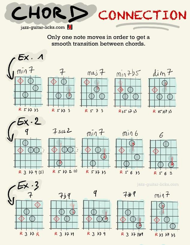 Guitar chord connection exercises