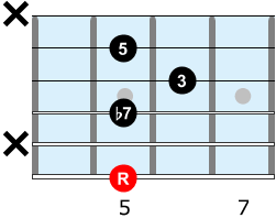 Guitar chord shape