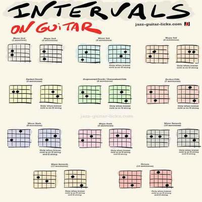 Guitar interval shapes thumbnail