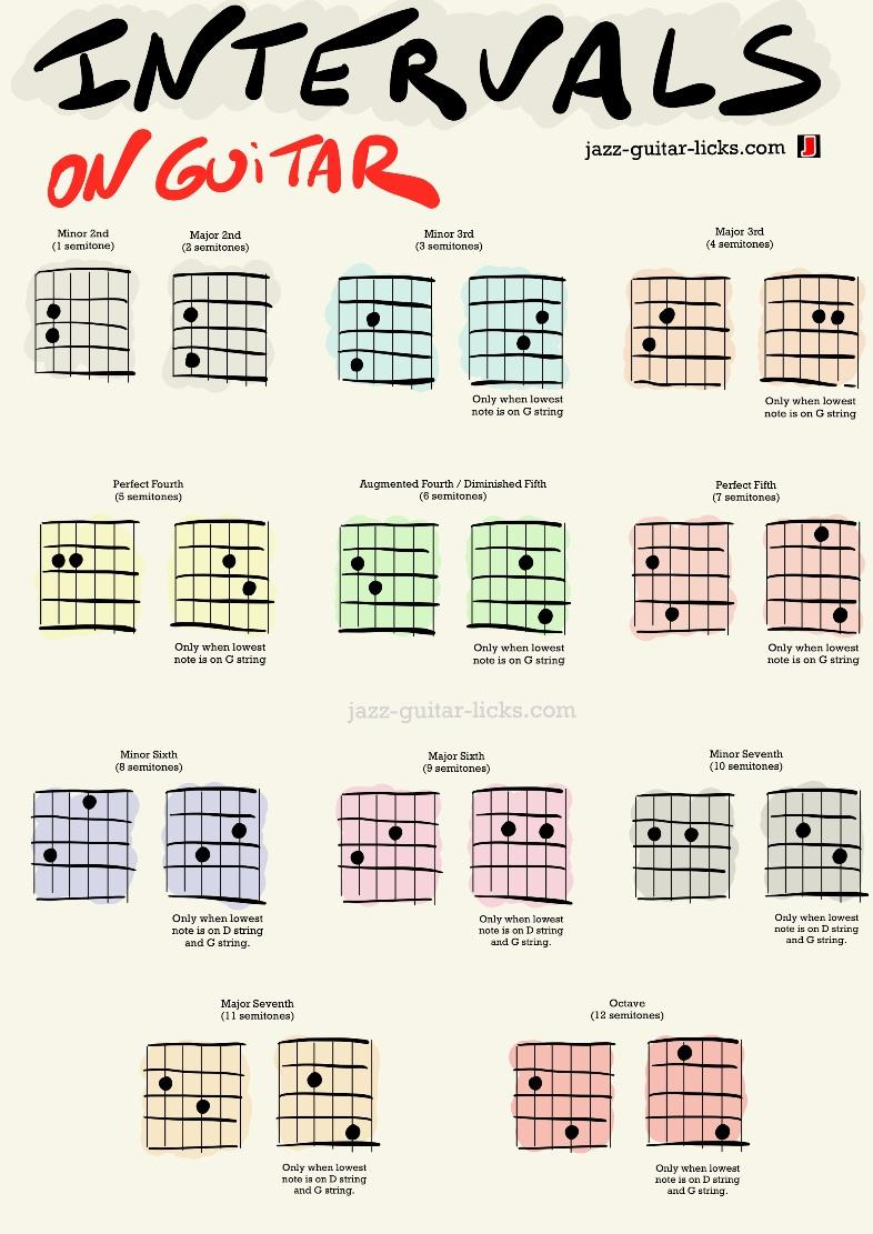 Guitar interval shapes