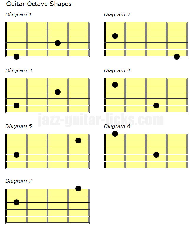 Guitar octave shapes