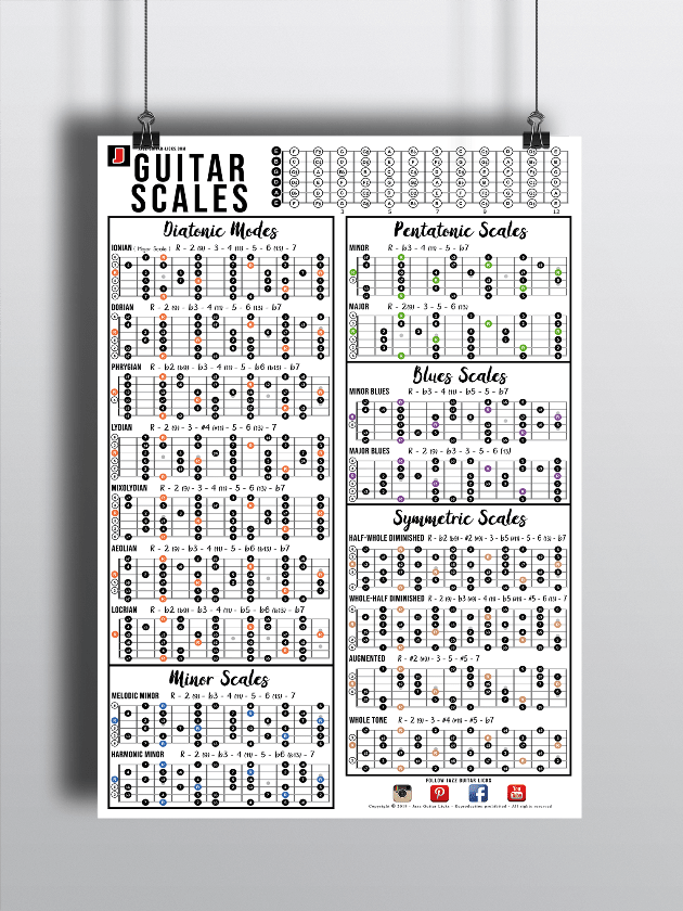 It's just a picture of Printable Guitar Scales inside major