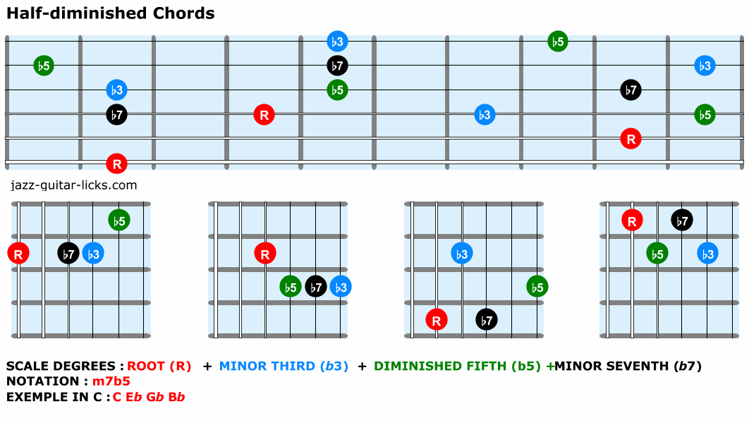 Half diminished chords for guitar