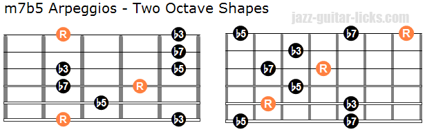 Half diminished arpeggios two octave shapes