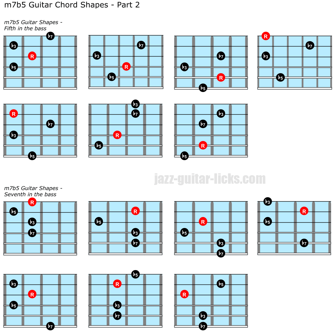 Half diminished chord positions for guitar part 2