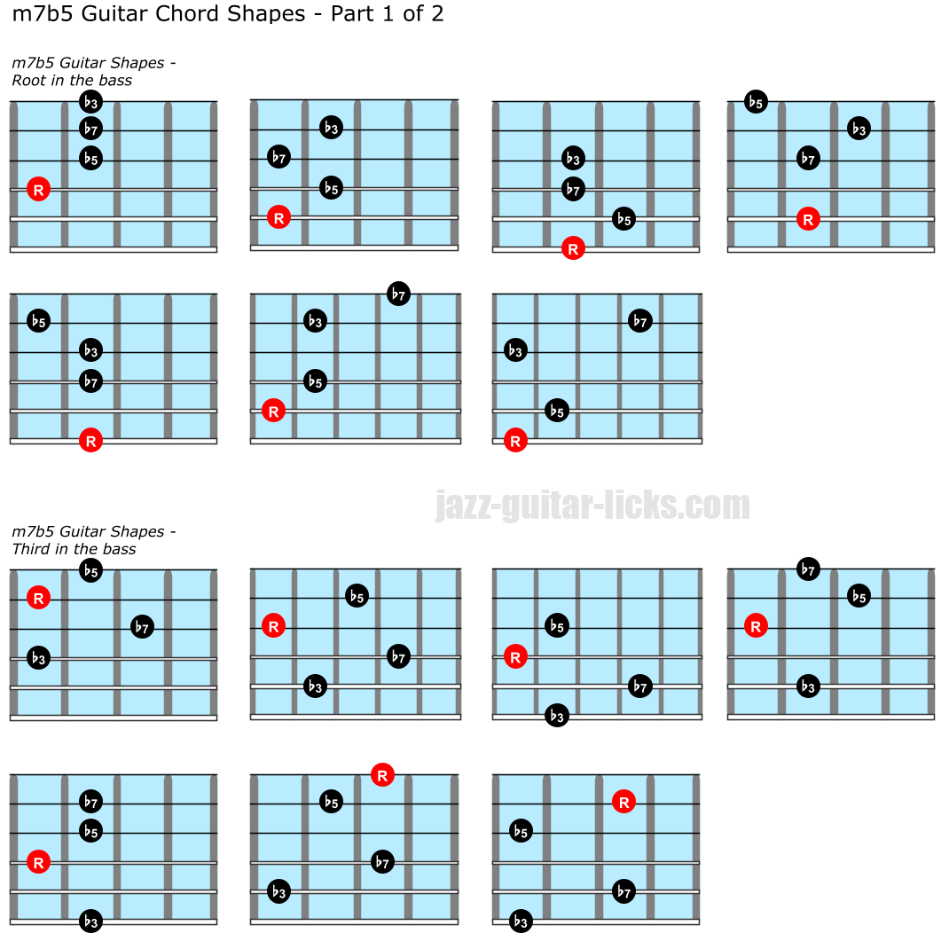 Half diminished chord positions on guitar part 1