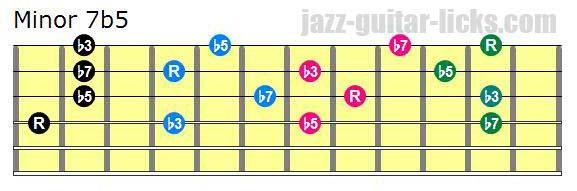 Half diminished drop 2 chords