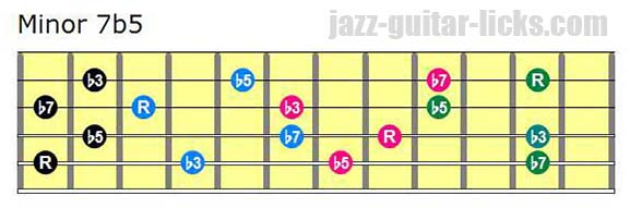 Half diminished drop 2 chord guitar shapes