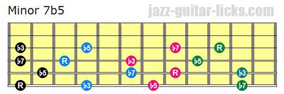 Half diminished drop 2 chord diagrams
