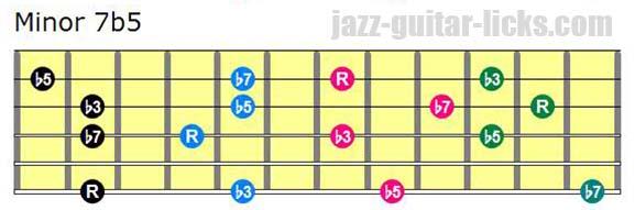 Half diminished drop 3 chords