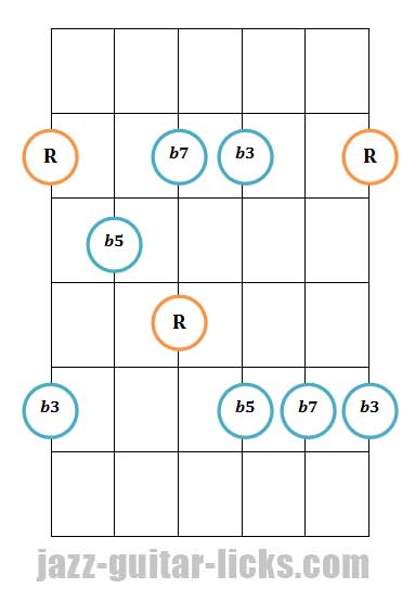 Half diminished guitar arpeggio pattern 1