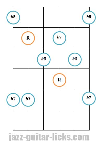 Half diminished guitar arpeggio pattern 2