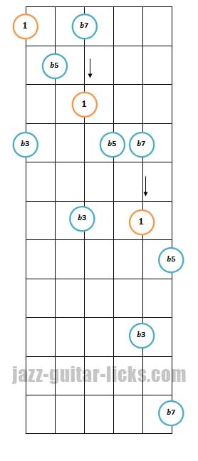 Half diminished guitar arpeggio pattern 3
