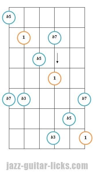 Half diminished guitar arpeggio pattern 4