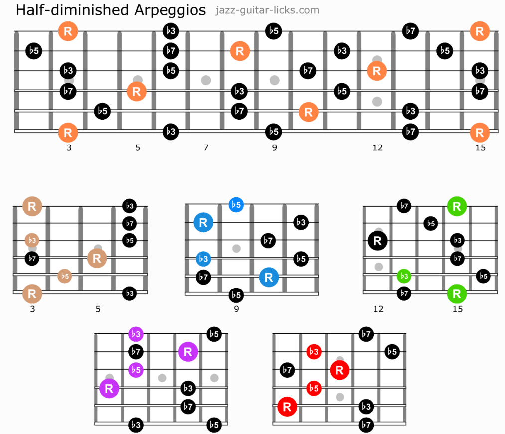 Half diminished guitar arpeggios caged diagrams