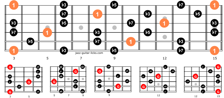 Half diminished guitar arpeggios entire neck