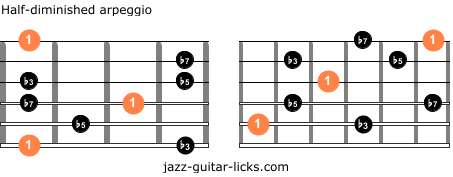Half diminished guitar arpeggios two octave