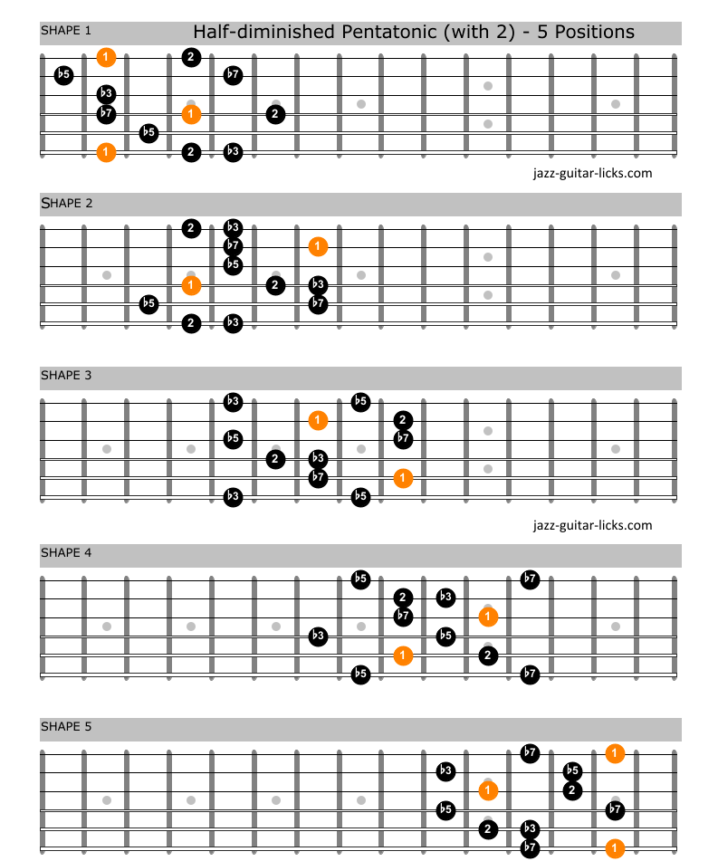 Half diminished pentatonic scale guitar 2