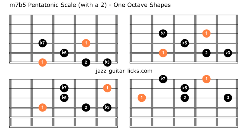 Half diminished pentatonic scale guitar charts 2