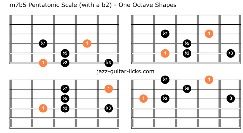Half diminished pentatonic scale guitar charts