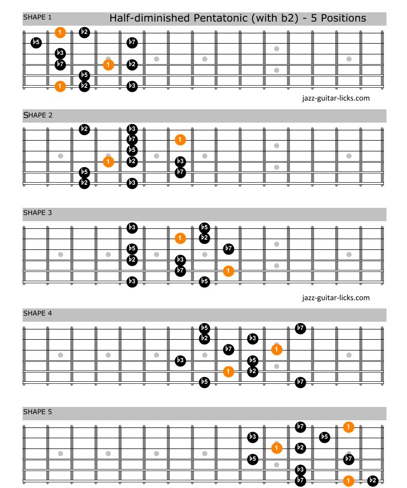 Half diminished pentatonic scale guitar