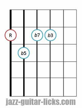 Half diminished guitar chord diagram 6 drop 2