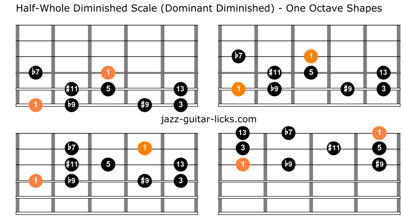 Half whole dominant diminished scale guitar charts