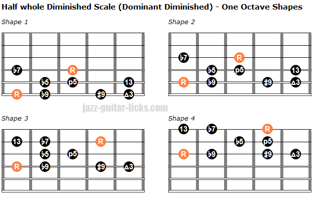 Half whole dominant diminished scale one octave shapes 1
