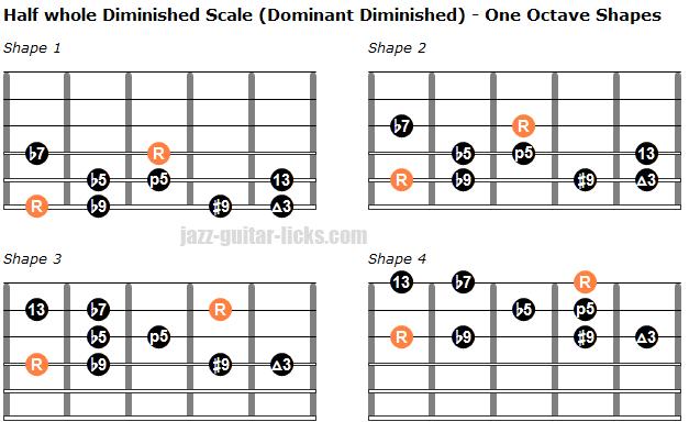 Half whole dominant diminished scale one octave shapes 1