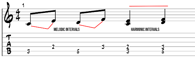 Harmonic and melodic intervals