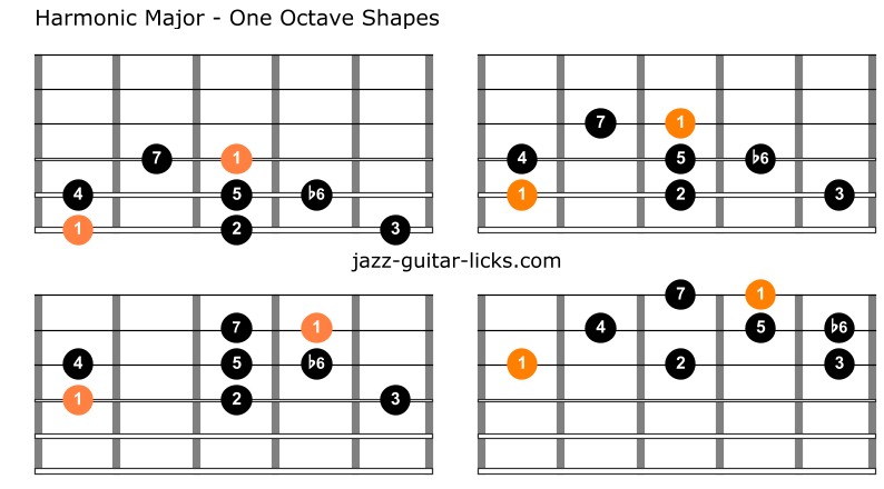 Harmonic major scale guitar 1