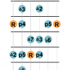 Harmonic major scale guitar shape