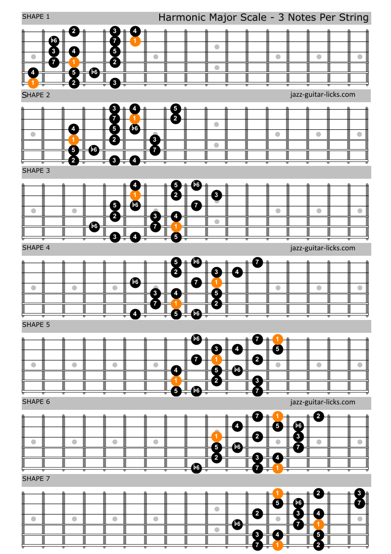 Harmonic major scale guitar shapes 3 notes per string