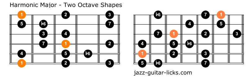 Harmonic major scale two octave shapes for guitar
