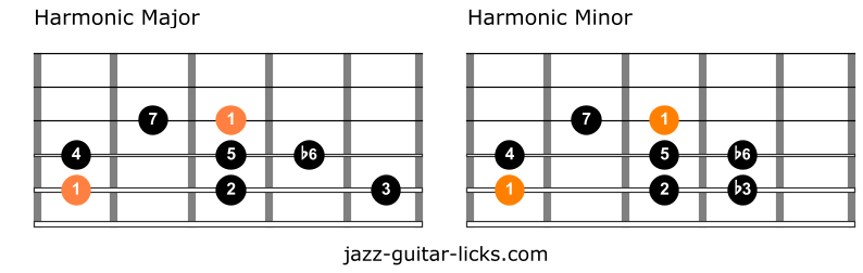 Harmonic major versus harmonic minor