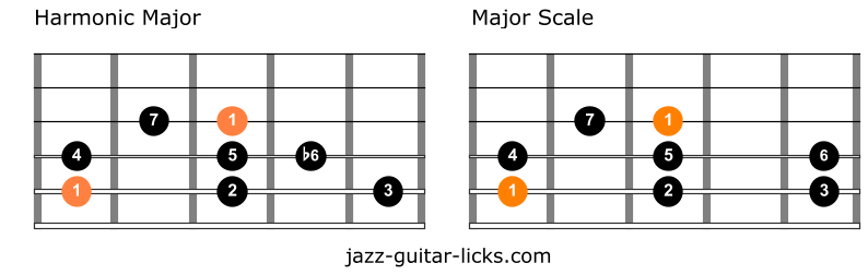Harmonic major versus ionian mode