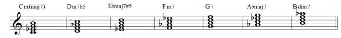 Harmonic minor scale harmonization