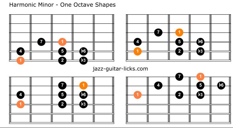 Harmonic minor scale guitar 1