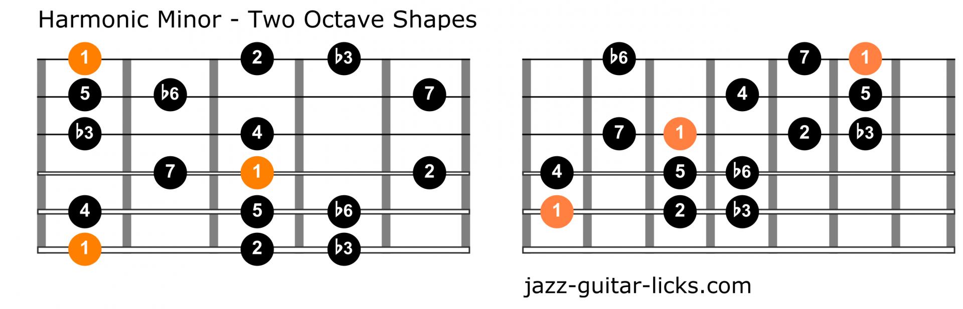 Harmonic minor scale guitar chart