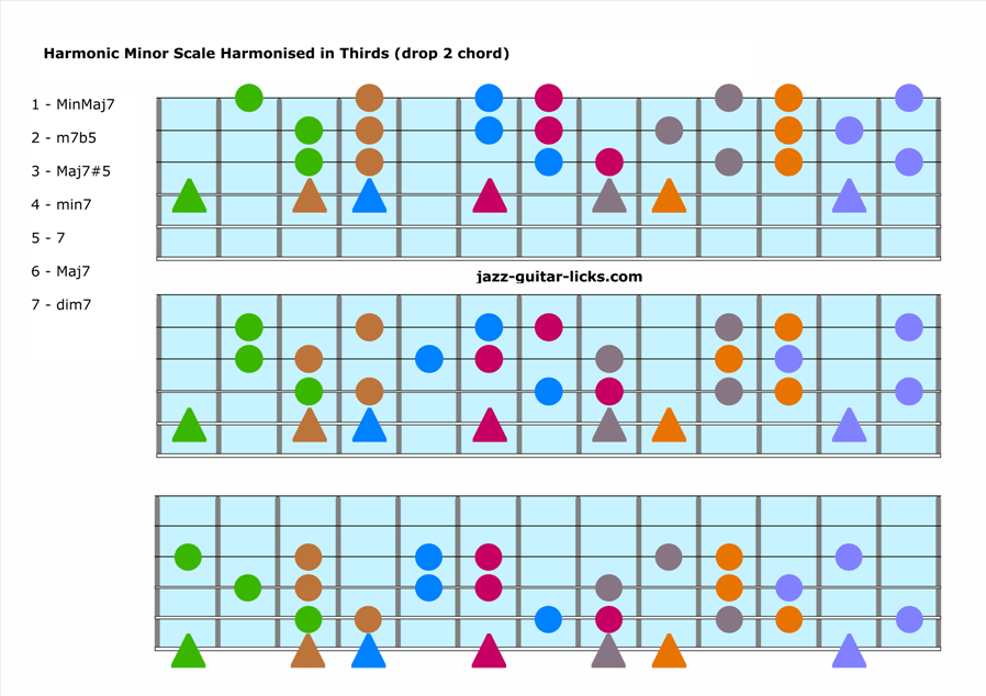 Harmonic minor scale harmonization