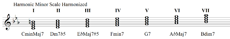 Harmonic minor scale harmonized